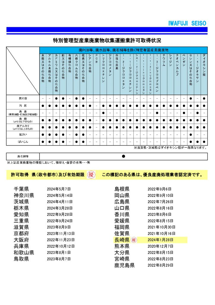 特別管理型産業廃棄物収集運搬業許可